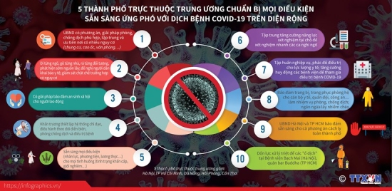 vna-potal-5-thanh-pho-truc-thuoc-trung-uong-chuan-bi-moi-dieu-kien-san-sang-ung-pho-voi-dich-benh-covid19-tren-dien-rong-205449186-4560684