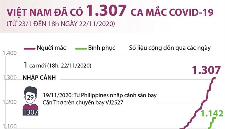 Việt Nam đã ghi nhận 1.307 ca mắc Covid-19