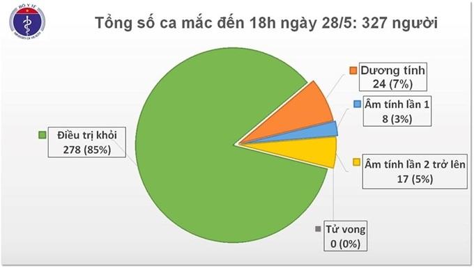 Không có ca mắc mới COVID-19 trong chiều 28-5, 278 bệnh nhân được chữa khỏi