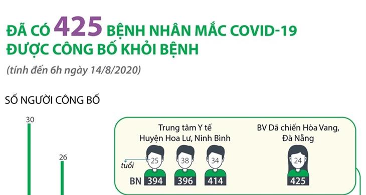 Việt Nam có 425 bệnh nhân COVID-19 được điều trị khỏi