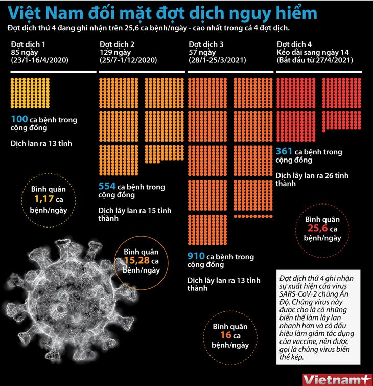 Việt Nam đối mặt với đợt dịch nguy hiểm