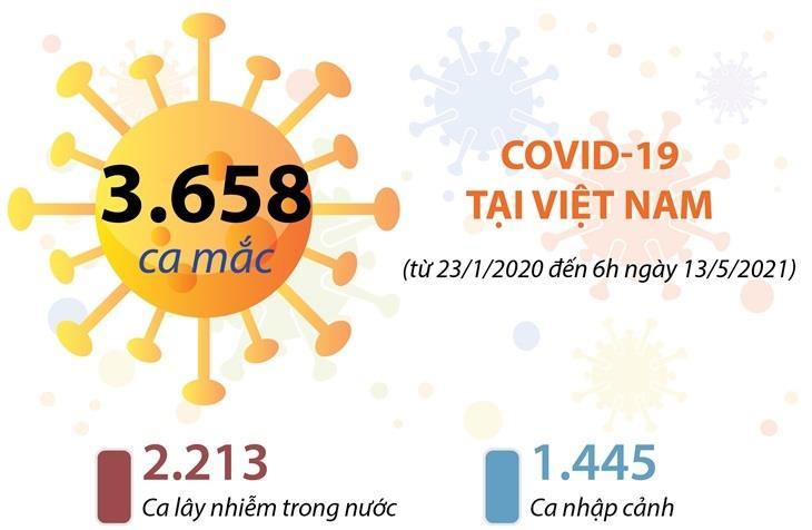 Việt Nam đã có 3.658 ca mắc Covid-19 (từ 23-1-2020 đến 6 giờ ngày 13-5-2021)