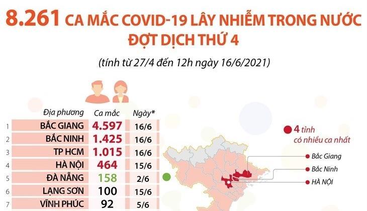 8.261 ca mắc Covid-19 lây nhiễm trong nước trong đợt dịch thứ 4