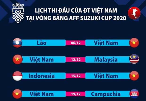 Lịch thi đấu AFF Cup 2020: Đội tuyển Việt Nam ở bảng khá dễ thở