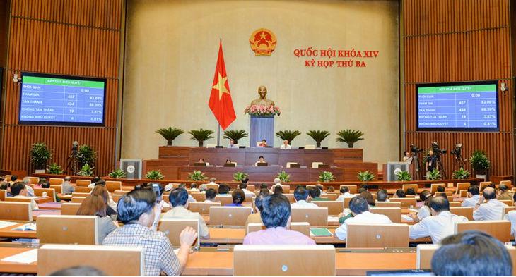 Quốc hội thông qua Luật sửa đổi, bổ sung một số điều của Bộ luật Hình sự